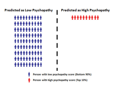 Psychopath Test Questions >> Are You What You Tweet The Online Privacy Foundation